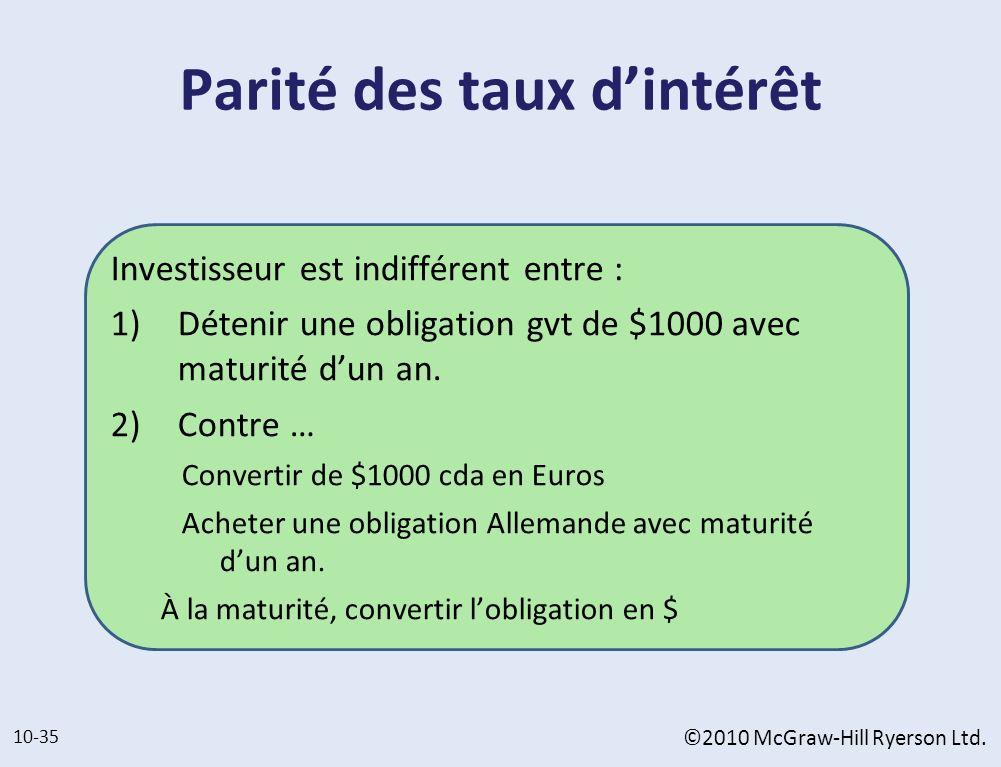 Parité des taux dintérêt Investisseur est indifférent entre : 1) Détenir une obligation gvt de $1000 avec maturité dun an. 2) Contre … Convertir de $1