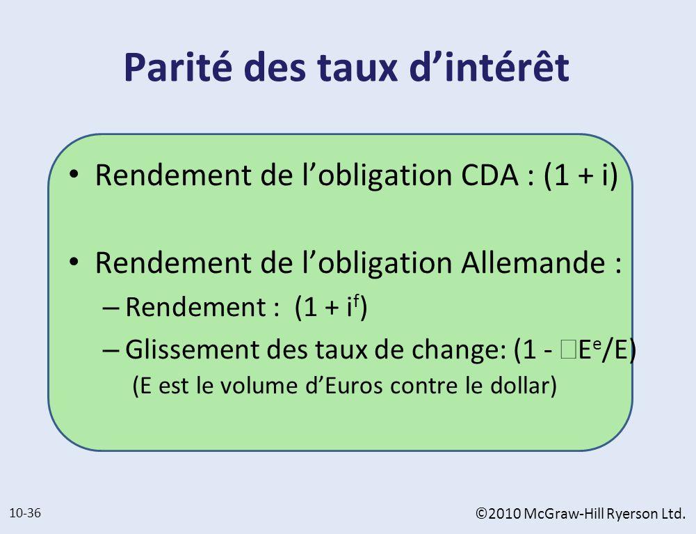 Parité des taux dintérêt Rendement de lobligation CDA : (1 + i) Rendement de lobligation Allemande : – Rendement : (1 + i f ) – Glissement des taux de
