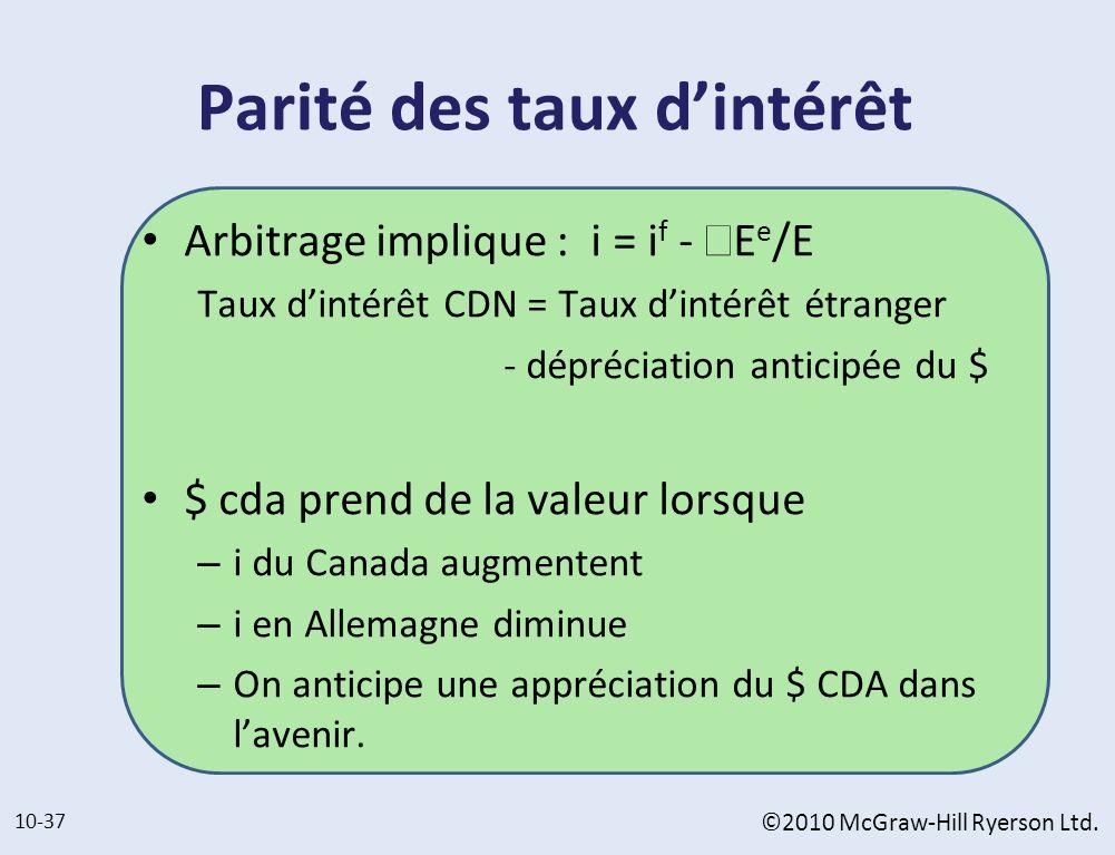 Parité des taux dintérêt Arbitrage implique : i = i f - Δ E e /E Taux dintérêt CDN = Taux dintérêt étranger - dépréciation anticipée du $ $ cda prend