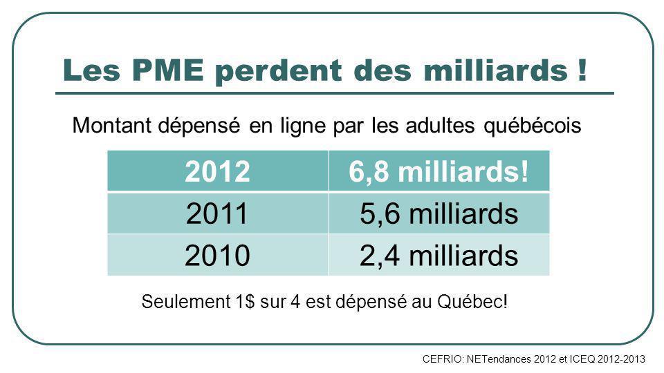 Les PME perdent des milliards .