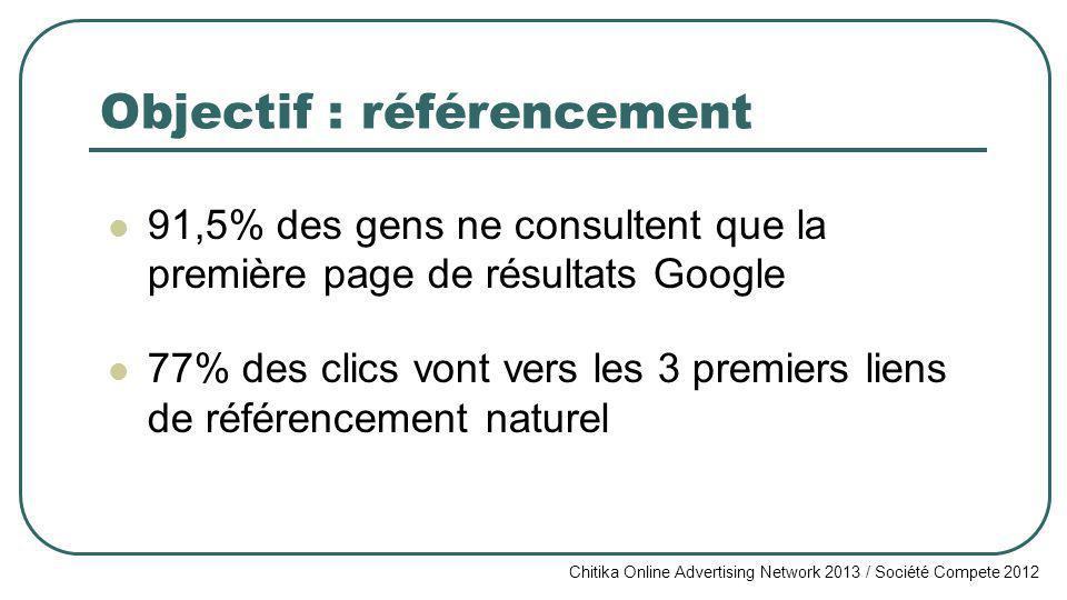 Objectif : référencement 91,5% des gens ne consultent que la première page de résultats Google 77% des clics vont vers les 3 premiers liens de référencement naturel Chitika Online Advertising Network 2013 / Société Compete 2012
