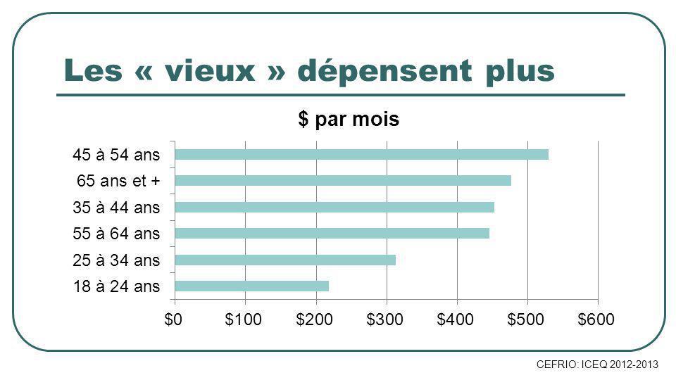 Les « vieux » dépensent plus CEFRIO: ICEQ 2012-2013