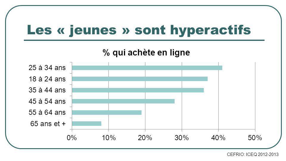Les « jeunes » sont hyperactifs CEFRIO: ICEQ 2012-2013