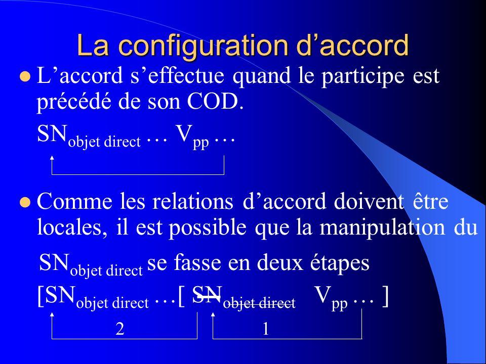 La configuration daccord Laccord seffectue quand le participe est précédé de son COD. SN objet direct … V pp … Comme les relations daccord doivent êtr