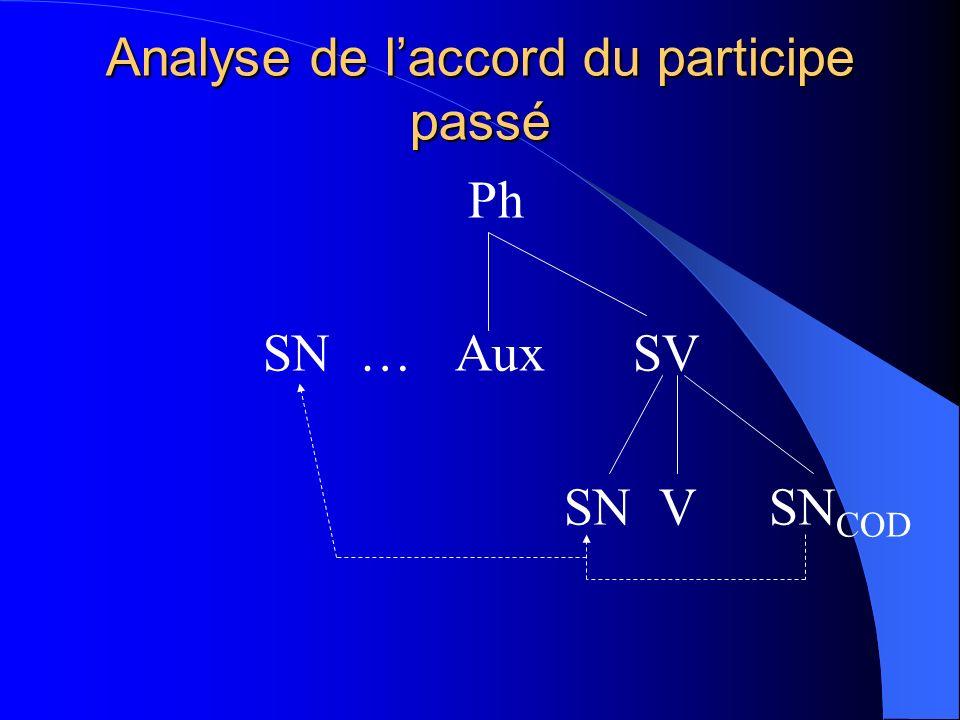 Analyse de laccord du participe passé Ph SN … Aux SV SN V SN COD