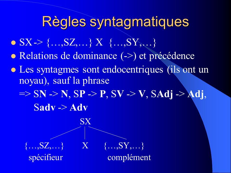 Règles syntagmatiques SX-> {…,SZ,…} X {…,SY,…} Relations de dominance (->) et précédence Les syntagmes sont endocentriques (ils ont un noyau), sauf la