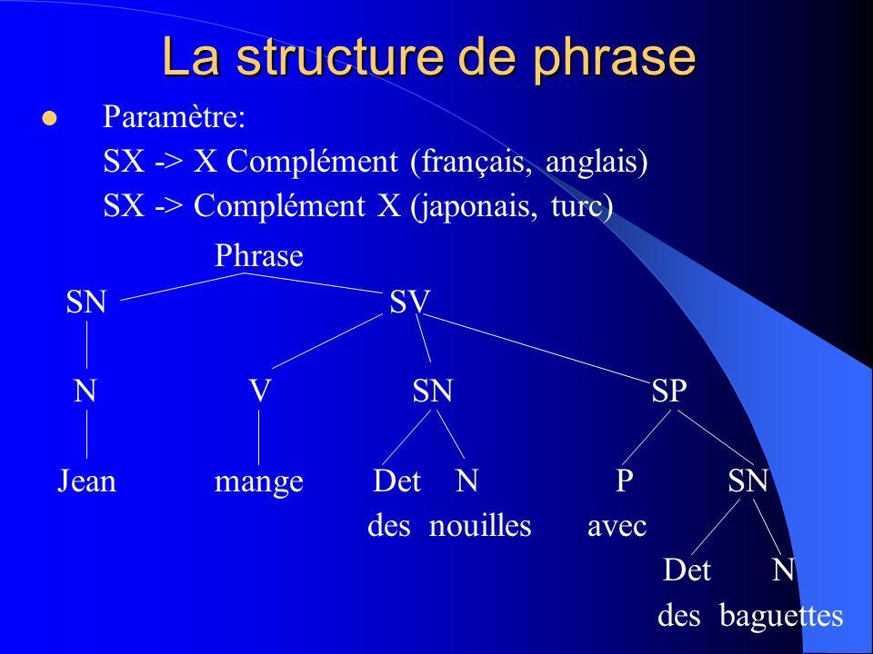 La structure de phrase Paramètre: SX -> X Complément (français, anglais) SX -> Complément X (japonais, turc) Phrase SNSV NSP SNV Jean-ga SNPN N hashi de soba-o tabe-ru