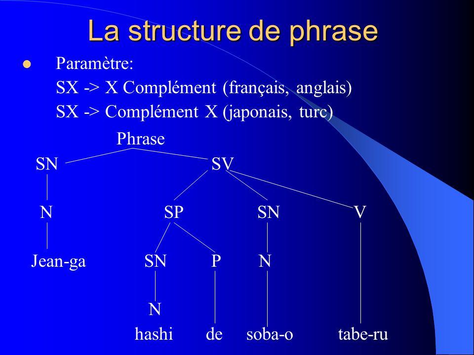 La structure de phrase Paramètre: SX -> X Complément (français, anglais) SX -> Complément X (japonais, turc) Phrase SNSV NSP SNV Jean-ga SNPN N hashi