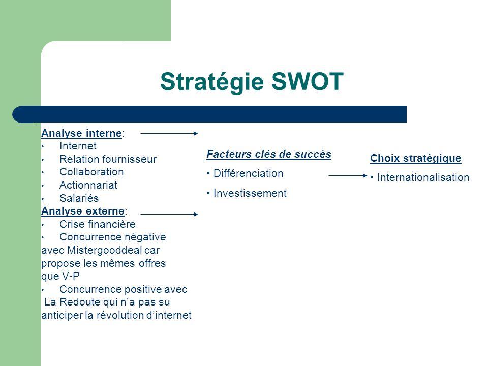 Stratégie SWOT Analyse interne: Internet Relation fournisseur Collaboration Actionnariat Salariés Analyse externe: Crise financière Concurrence négati