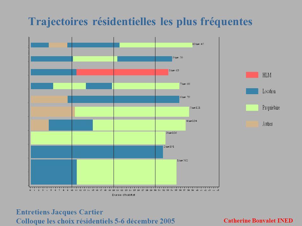 Entretiens Jacques Cartier Colloque les choix résidentiels 5-6 décembre 2005 Catherine Bonvalet INED Trajectoires résidentielles les plus fréquentes