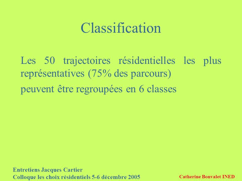Entretiens Jacques Cartier Colloque les choix résidentiels 5-6 décembre 2005 Catherine Bonvalet INED Classification Les 50 trajectoires résidentielles les plus représentatives (75% des parcours) peuvent être regroupées en 6 classes