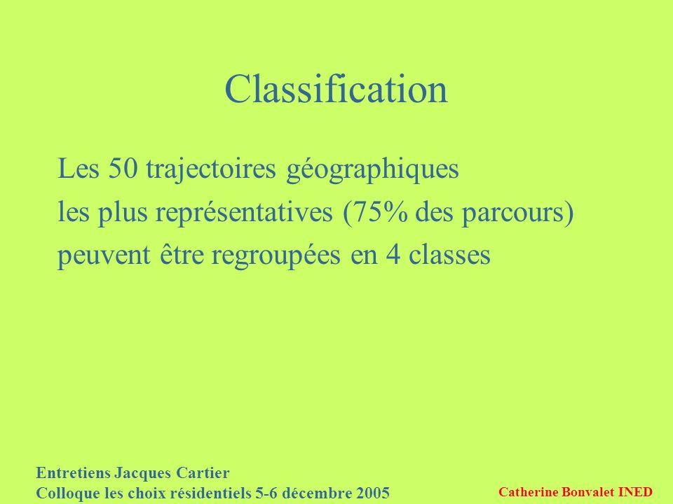 Entretiens Jacques Cartier Colloque les choix résidentiels 5-6 décembre 2005 Catherine Bonvalet INED Classification Les 50 trajectoires géographiques les plus représentatives (75% des parcours) peuvent être regroupées en 4 classes