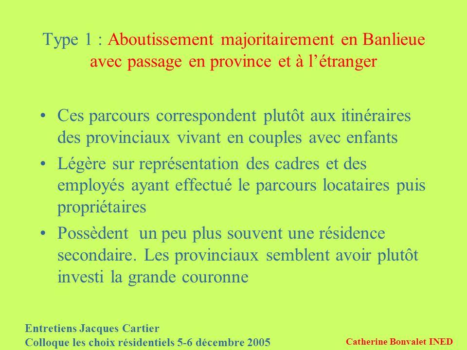 Entretiens Jacques Cartier Colloque les choix résidentiels 5-6 décembre 2005 Catherine Bonvalet INED Type 1 : Aboutissement majoritairement en Banlieu
