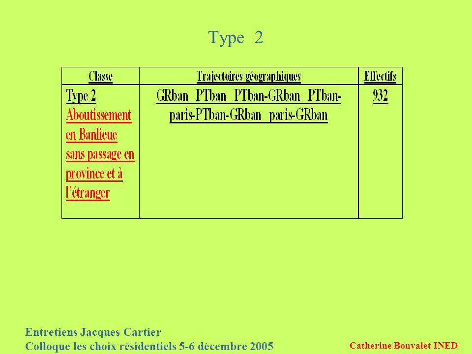 Entretiens Jacques Cartier Colloque les choix résidentiels 5-6 décembre 2005 Catherine Bonvalet INED Type 2