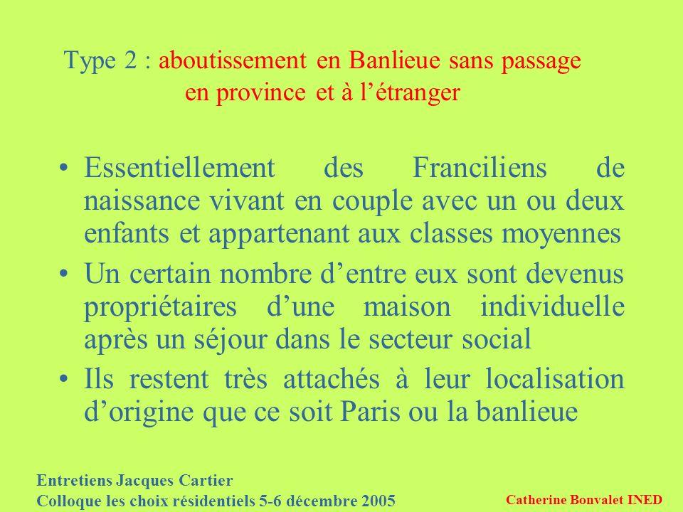 Entretiens Jacques Cartier Colloque les choix résidentiels 5-6 décembre 2005 Catherine Bonvalet INED Type 2 : aboutissement en Banlieue sans passage e