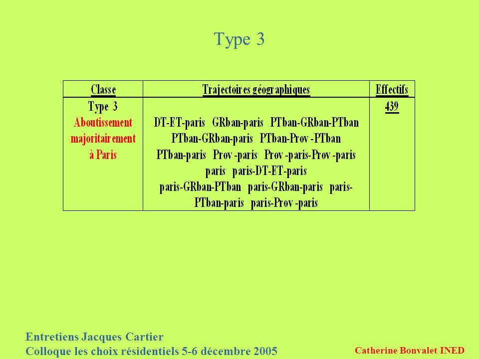 Entretiens Jacques Cartier Colloque les choix résidentiels 5-6 décembre 2005 Catherine Bonvalet INED Type 3