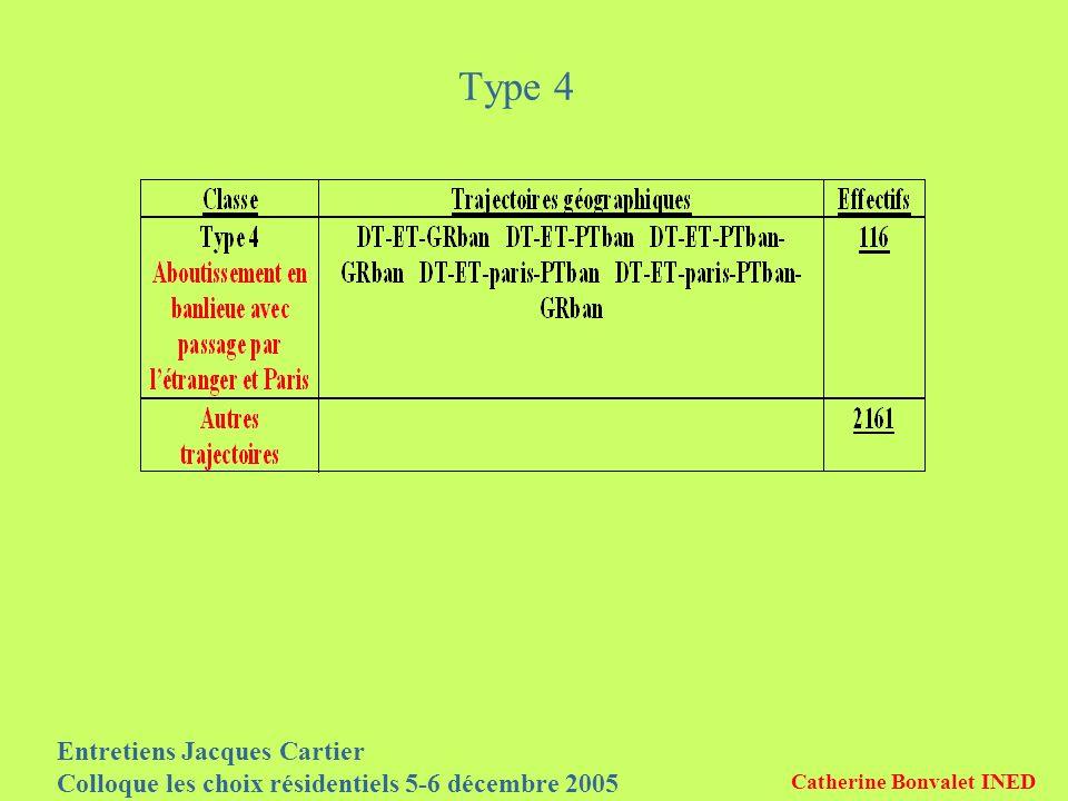 Entretiens Jacques Cartier Colloque les choix résidentiels 5-6 décembre 2005 Catherine Bonvalet INED Type 4