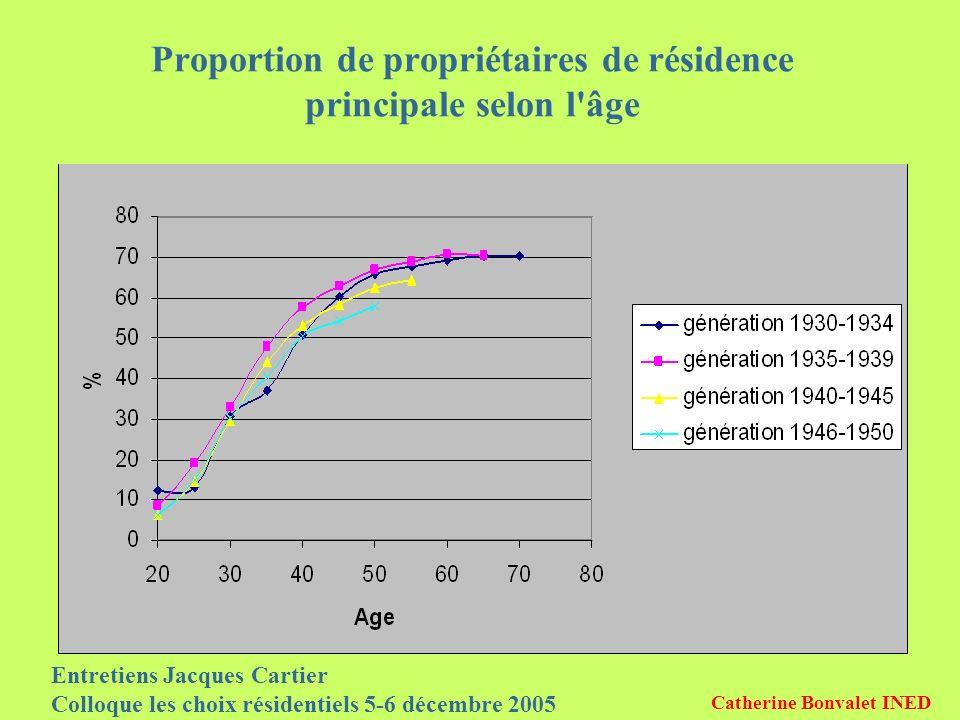 Entretiens Jacques Cartier Colloque les choix résidentiels 5-6 décembre 2005 Catherine Bonvalet INED Proportion de propriétaires de résidence principale selon l âge