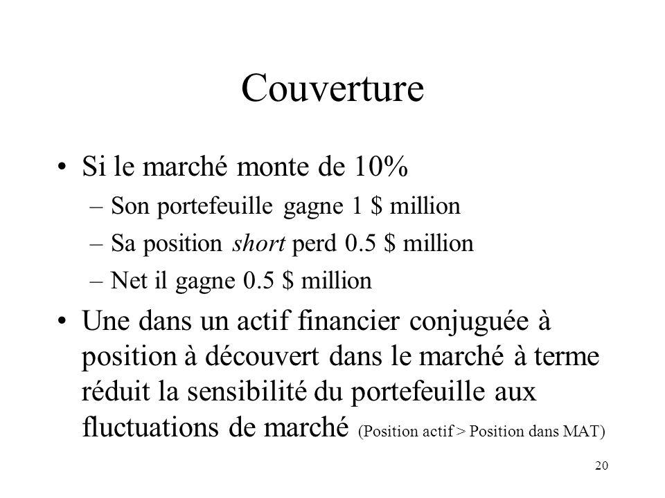 20 Couverture Si le marché monte de 10% –Son portefeuille gagne 1 $ million –Sa position short perd 0.5 $ million –Net il gagne 0.5 $ million Une dans