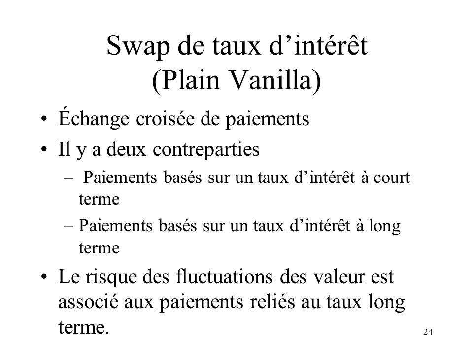 24 Swap de taux dintérêt (Plain Vanilla) Échange croisée de paiements Il y a deux contreparties – Paiements basés sur un taux dintérêt à court terme –