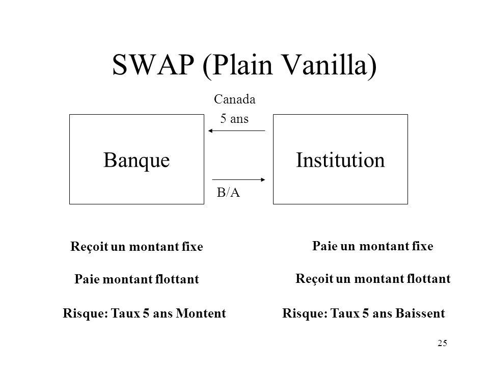 25 SWAP (Plain Vanilla) BanqueInstitution Canada 5 ans B/A Reçoit un montant fixe Paie montant flottant Paie un montant fixe Reçoit un montant flottan