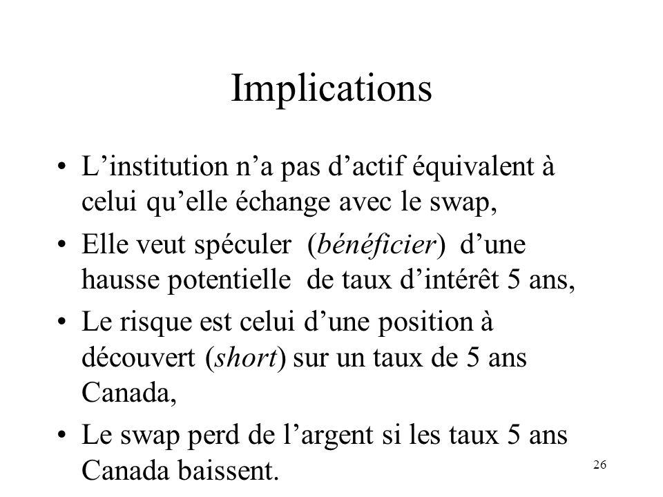 26 Implications Linstitution na pas dactif équivalent à celui quelle échange avec le swap, Elle veut spéculer (bénéficier) dune hausse potentielle de