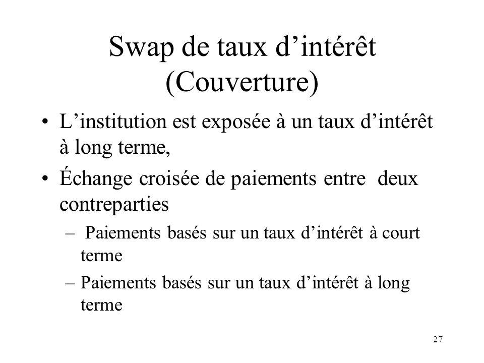 27 Swap de taux dintérêt (Couverture) Linstitution est exposée à un taux dintérêt à long terme, Échange croisée de paiements entre deux contreparties