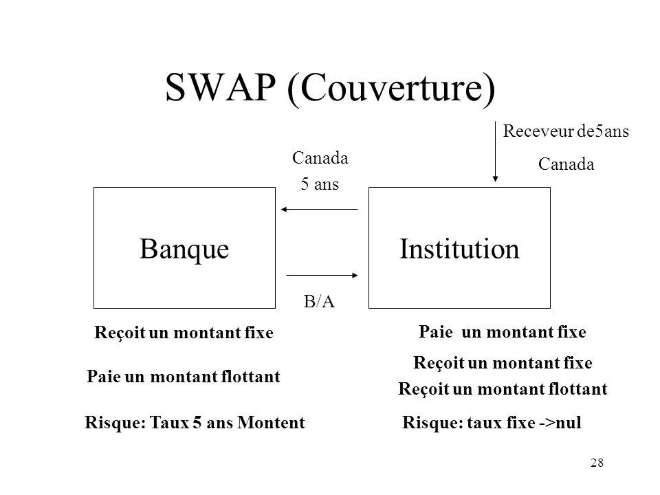 28 SWAP (Couverture) BanqueInstitution Reçoit un montant fixe Paie un montant flottant Paie un montant fixe Reçoit un montant fixe Reçoit un montant f