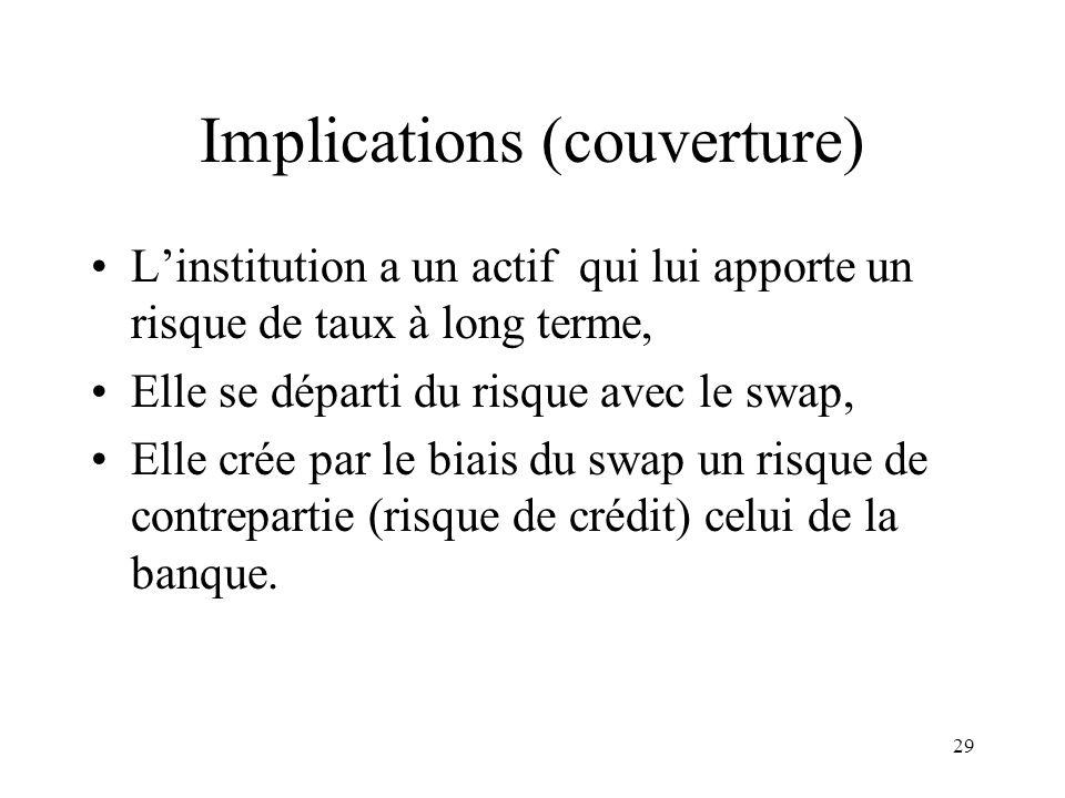 29 Implications (couverture) Linstitution a un actif qui lui apporte un risque de taux à long terme, Elle se départi du risque avec le swap, Elle crée