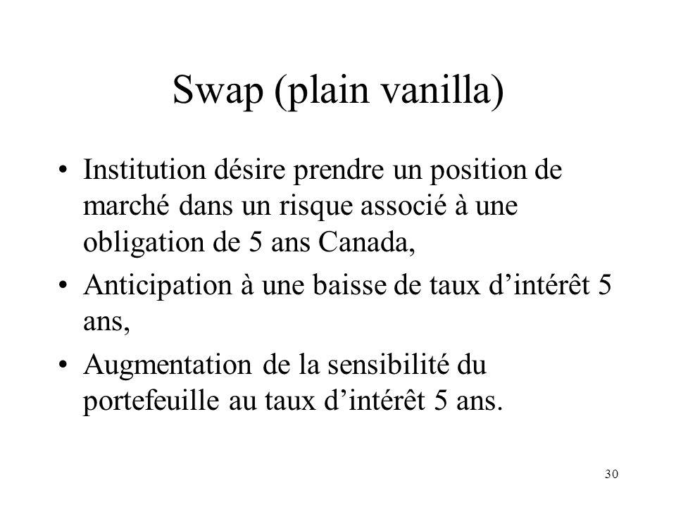 30 Swap (plain vanilla) Institution désire prendre un position de marché dans un risque associé à une obligation de 5 ans Canada, Anticipation à une b