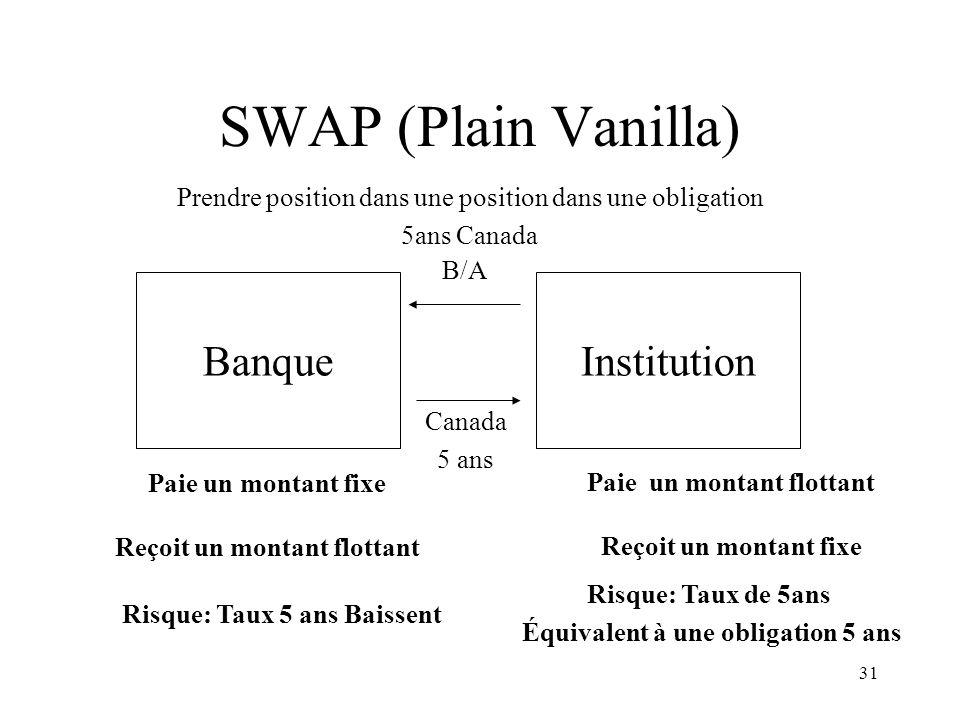 31 SWAP (Plain Vanilla) BanqueInstitution Paie un montant fixe Reçoit un montant flottant Paie un montant flottant Reçoit un montant fixe Risque: Taux
