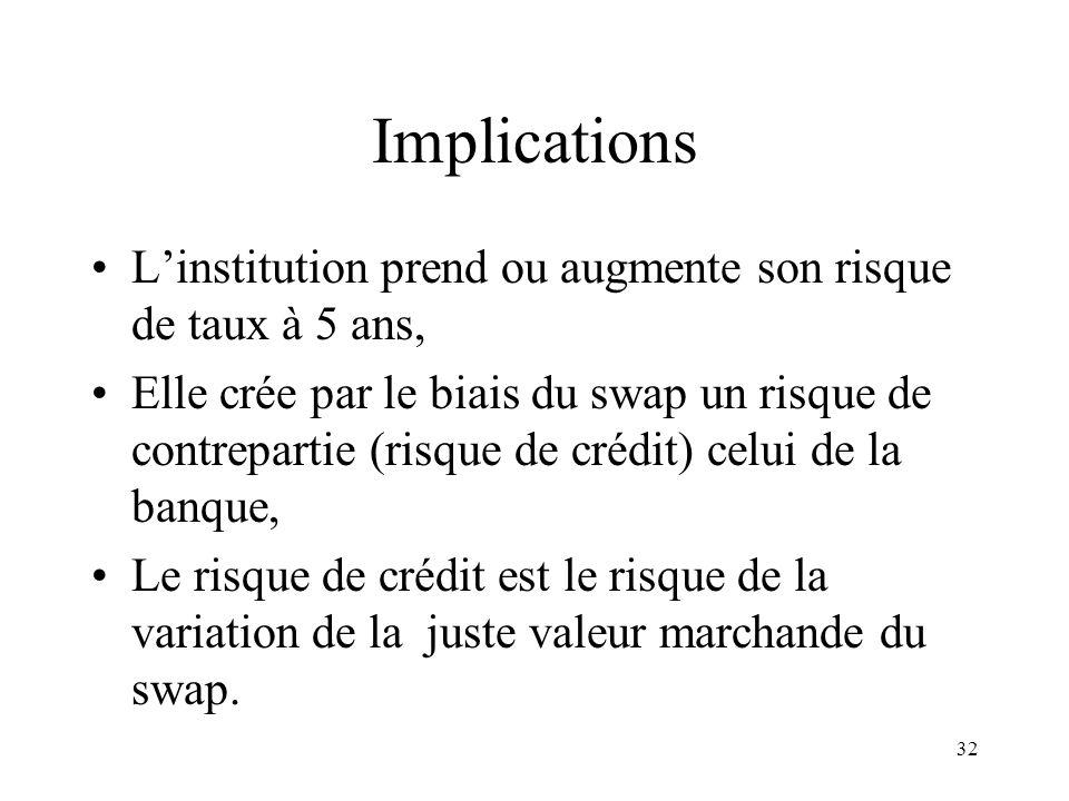 32 Implications Linstitution prend ou augmente son risque de taux à 5 ans, Elle crée par le biais du swap un risque de contrepartie (risque de crédit)