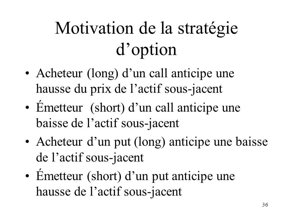 36 Motivation de la stratégie doption Acheteur (long) dun call anticipe une hausse du prix de lactif sous-jacent Émetteur (short) dun call anticipe un
