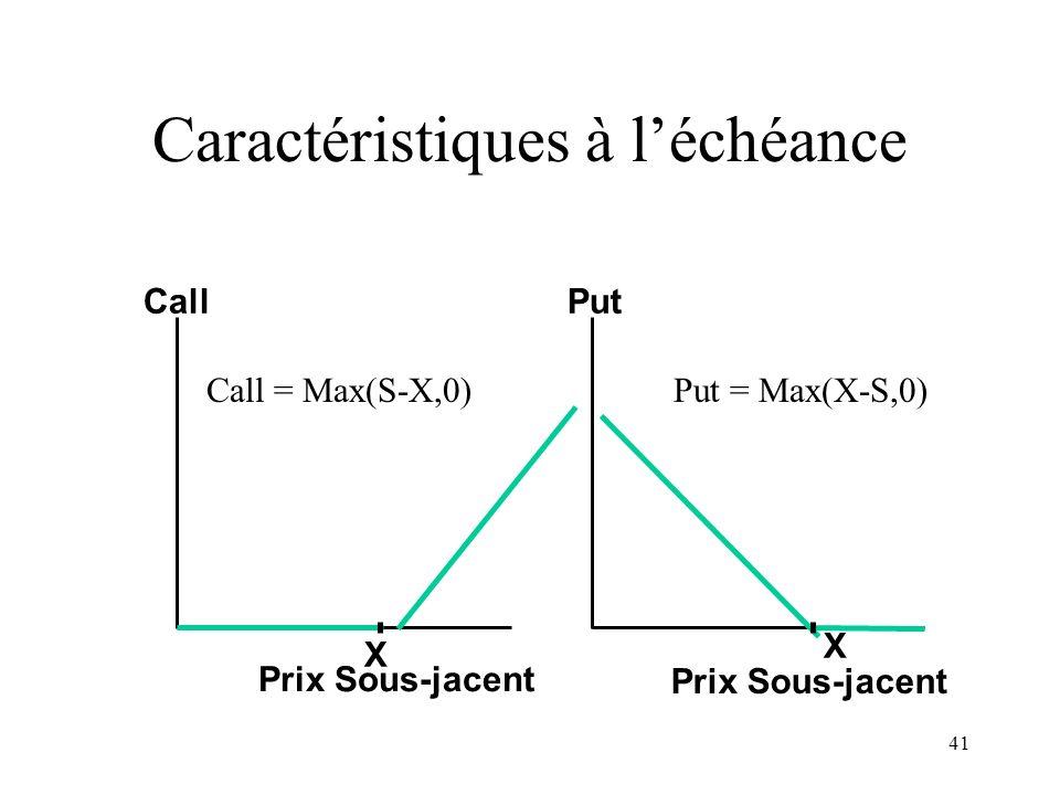 41 Prix Sous-jacent Call X Put Prix Sous-jacent X Caractéristiques à léchéance Call = Max(S-X,0)Put = Max(X-S,0)