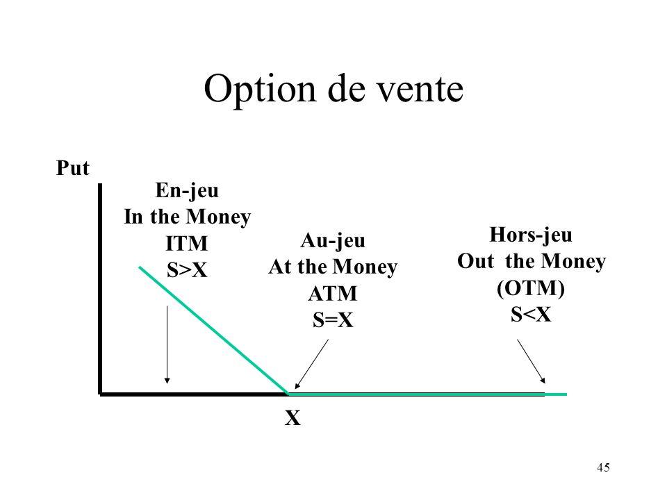 45 Option de vente X Put Hors-jeu Out the Money (OTM) S<X Au-jeu At the Money ATM S=X En-jeu In the Money ITM S>X