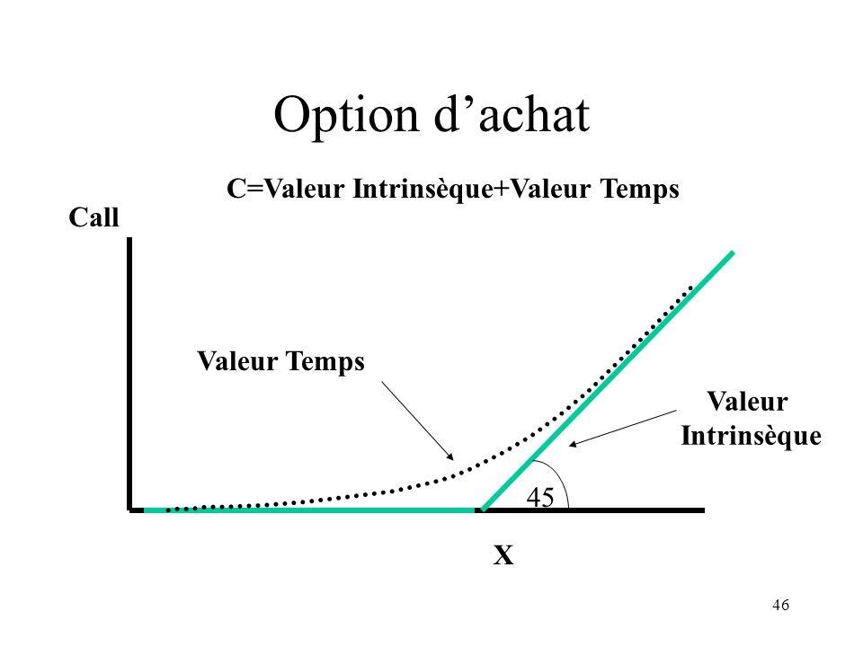 46 Option dachat X Call C=Valeur Intrinsèque+Valeur Temps Valeur Intrinsèque Valeur Temps 45