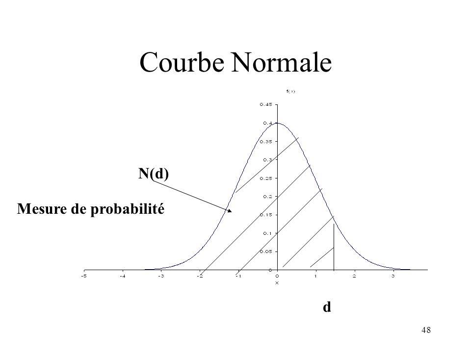 48 Courbe Normale N(d) d Mesure de probabilité