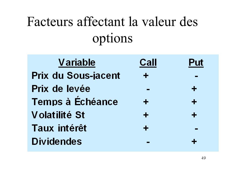 49 Facteurs affectant la valeur des options