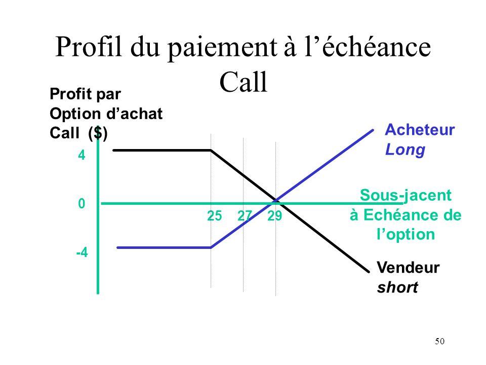 50 25 27 29 4 0 -4 Sous-jacent à Echéance de loption Profit par Option dachat Call ($) Acheteur Long Vendeur short Profil du paiement à léchéance Call