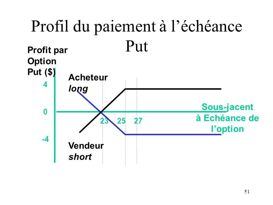 51 23 25 27 4 0 -4 Sous-jacent à Echéance de loption Profit par Option Put ($) Acheteur long Vendeur short Profil du paiement à léchéance Put