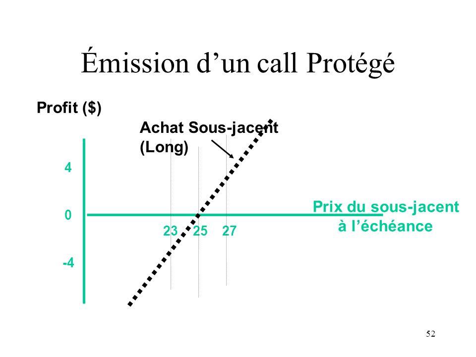 52 23 25 27 4 0 -4 Prix du sous-jacent à léchéance Profit ($) Achat Sous-jacent (Long) Émission dun call Protégé
