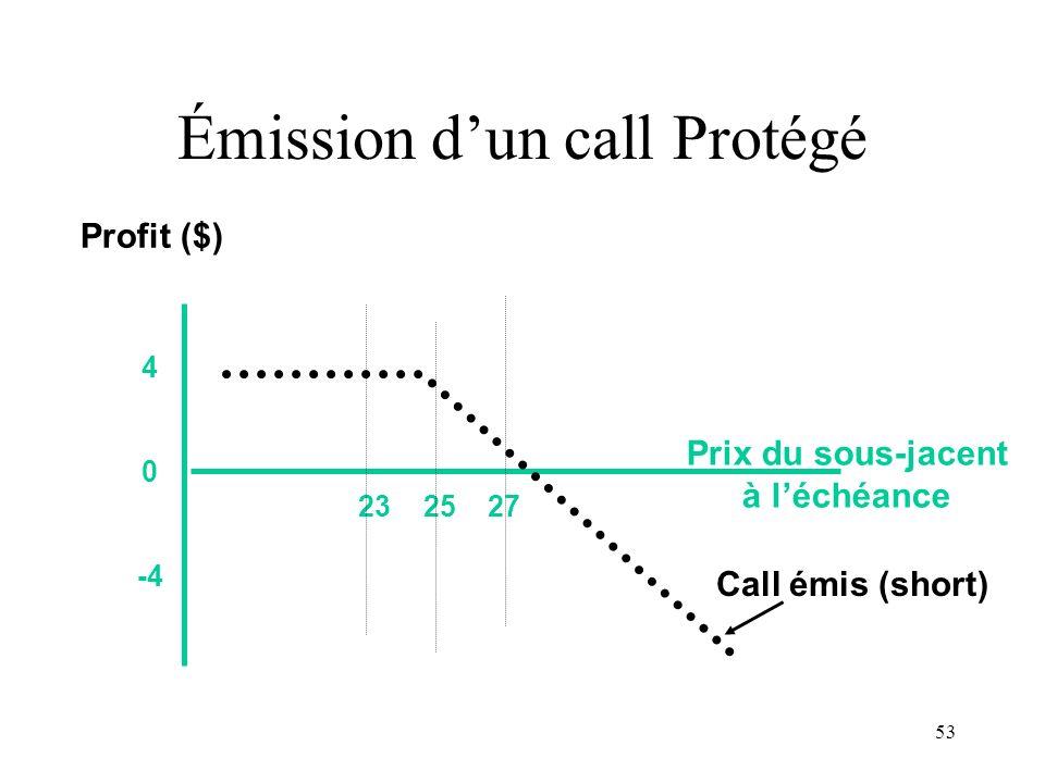 53 23 25 27 4 0 -4 Prix du sous-jacent à léchéance Profit ($) Call émis (short) Émission dun call Protégé