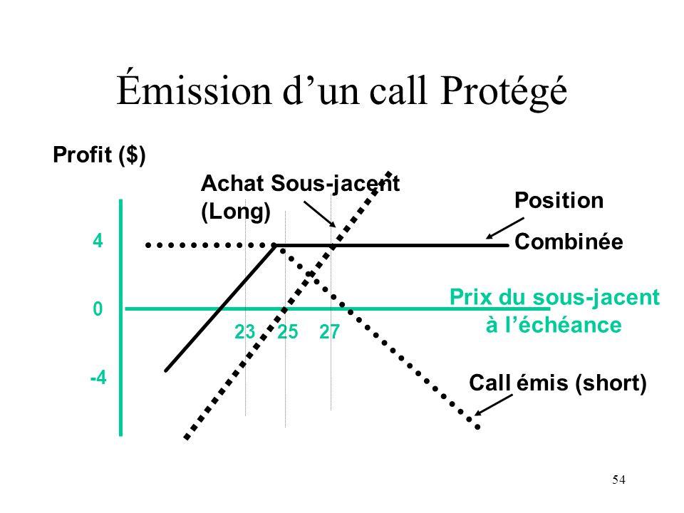 54 23 25 27 4 0 -4 Prix du sous-jacent à léchéance Profit ($) Achat Sous-jacent (Long) Call émis (short) Position Combinée Émission dun call Protégé
