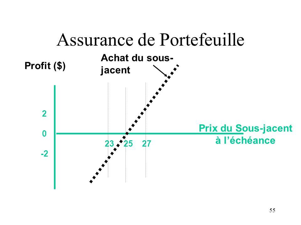 55 23 25 27 2 0 -2 Prix du Sous-jacent à léchéance Profit ($) Achat du sous- jacent Assurance de Portefeuille
