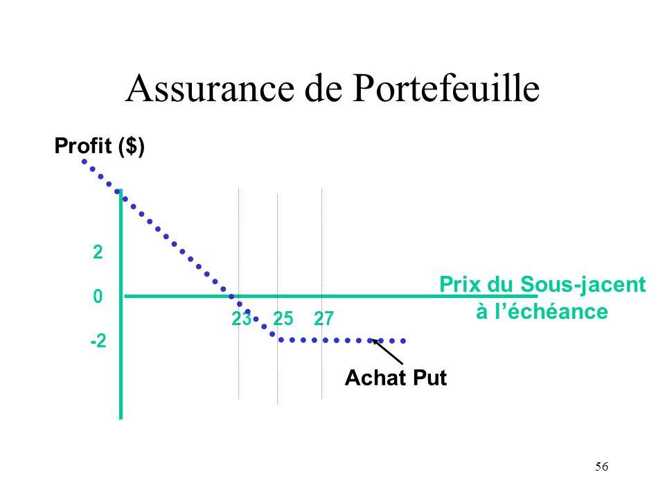 56 23 25 27 2 0 -2 Prix du Sous-jacent à léchéance Profit ($) Achat Put Assurance de Portefeuille