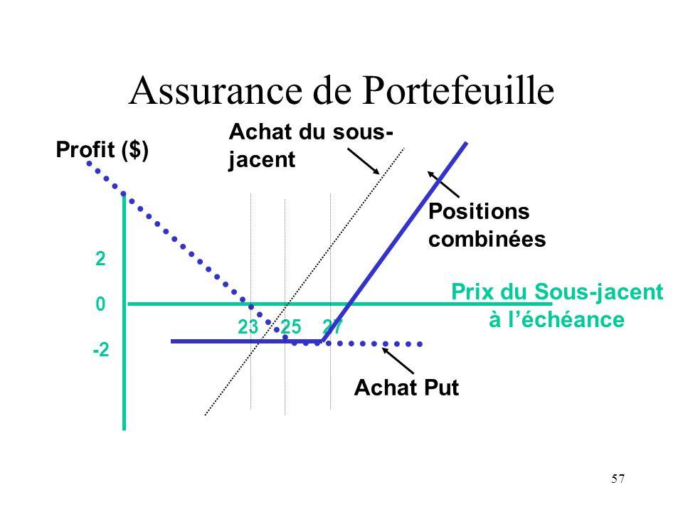 57 23 25 27 2 0 -2 Prix du Sous-jacent à léchéance Profit ($) Positions combinées Achat Put Achat du sous- jacent Assurance de Portefeuille