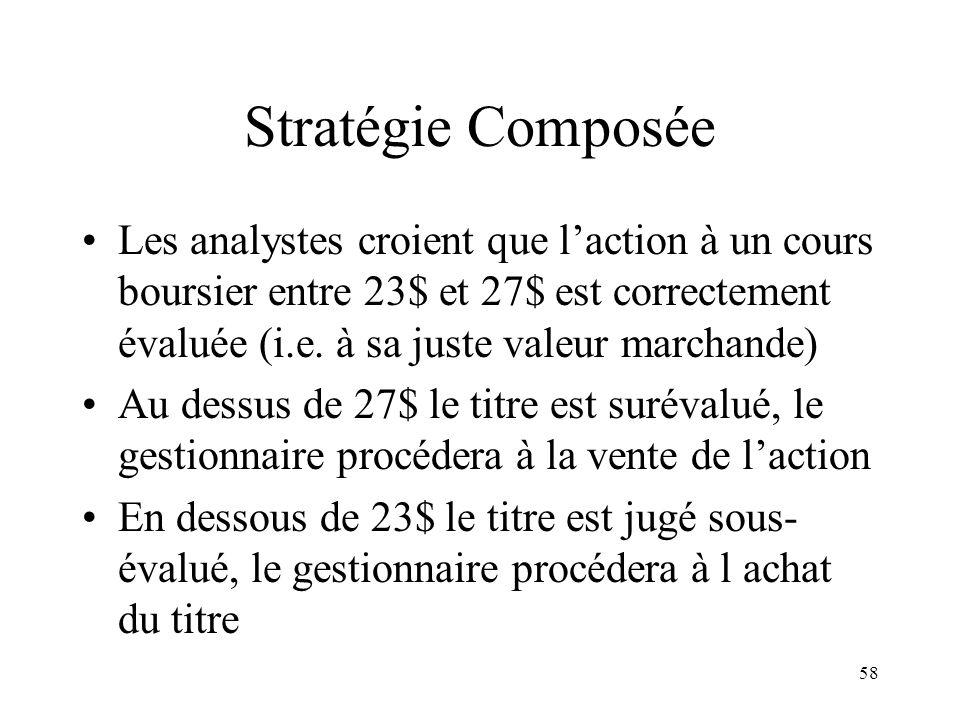 58 Stratégie Composée Les analystes croient que laction à un cours boursier entre 23$ et 27$ est correctement évaluée (i.e. à sa juste valeur marchand
