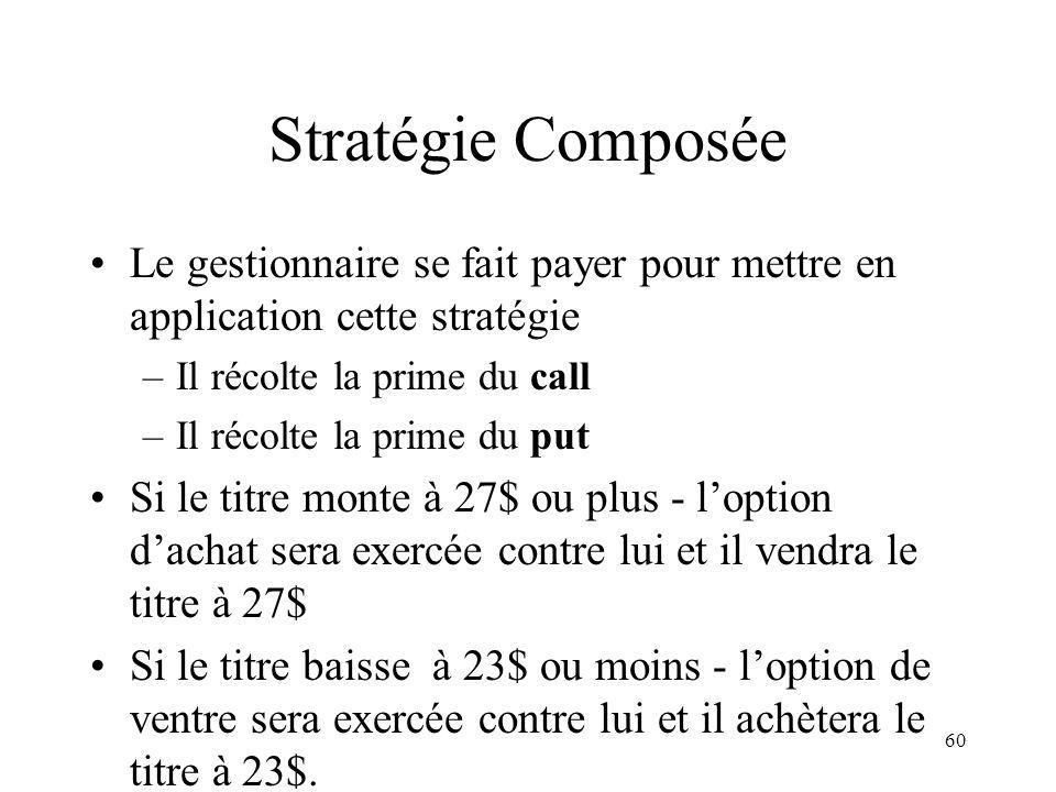 60 Stratégie Composée Le gestionnaire se fait payer pour mettre en application cette stratégie –Il récolte la prime du call –Il récolte la prime du pu