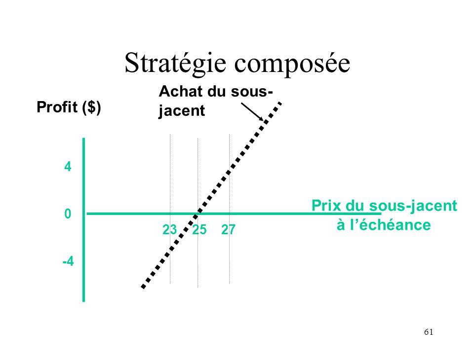 61 Stratégie composée 23 25 27 4 0 -4 Prix du sous-jacent à léchéance Profit ($) Achat du sous- jacent