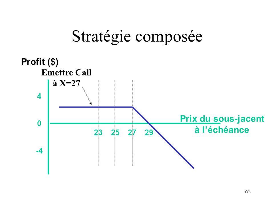 62 Stratégie composée 23 25 27 29 4 0 -4 Prix du sous-jacent à léchéance Profit ($) Emettre Call à X=27